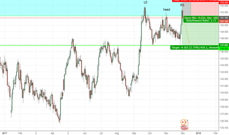 GBPJPY: Head and raised shoulders GBPJPY
