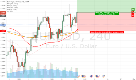 EURUSD: EURUSD up to next level of resistance