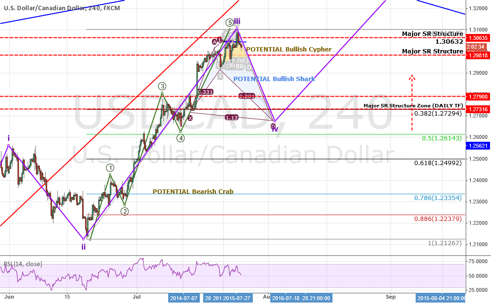 ANALYSIS: USDCAD: VERY Bullish But...Why NOT To Be LONG Now!