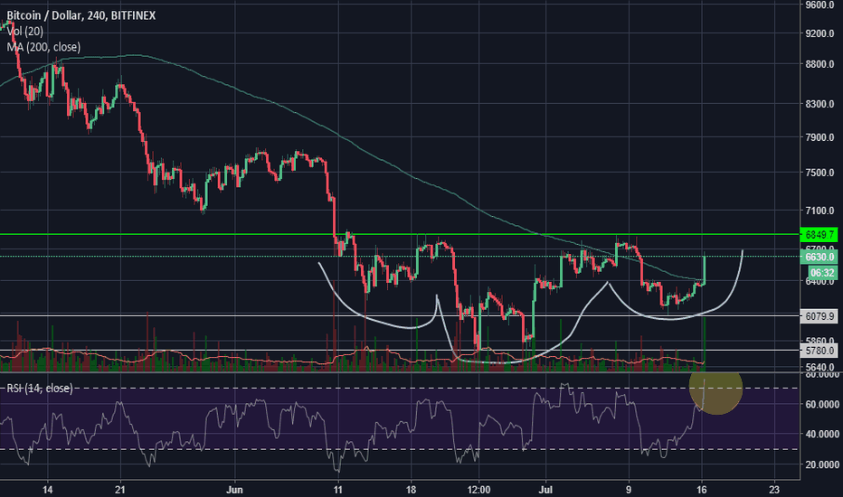 BTCUSD: BTCUSD inverted head and shoulders reversal pattern