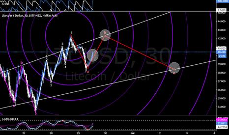 LTCUSD: LTC Bull run followed by bear run [Market Geometry/EW]