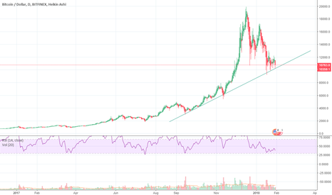 BTCUSD: Bitcoin Long-term Bull-trend intact. 'Nuff said
