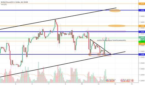 GBPUSD: Possibile scenario rialzista GBP USD