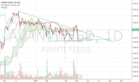 AVANTIFEED: Avanthi feeds Triangle breakout
