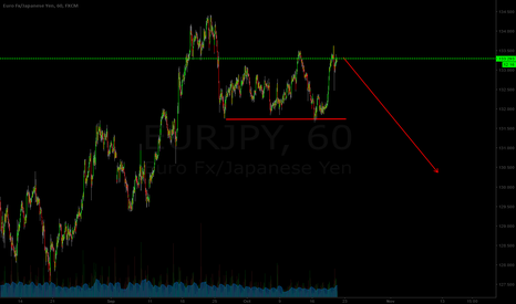 EURJPY: Sell now!