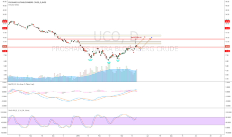 UCO: UCO-iHnS Pattern with PT $14.10. Wave 4 correction may have 1