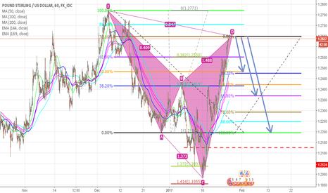GBPUSD: Potential Bearish Cypher Pattern