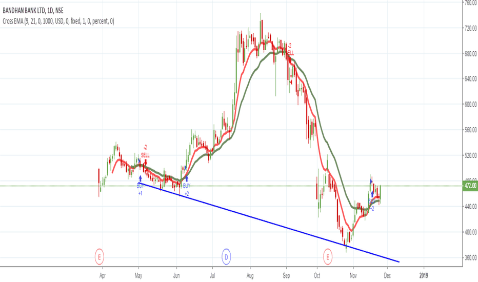 BANDHANBNK: bhandan bank double bottom chart pattern