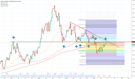 O: Structure Realty Income (O) (Weekly Chart)