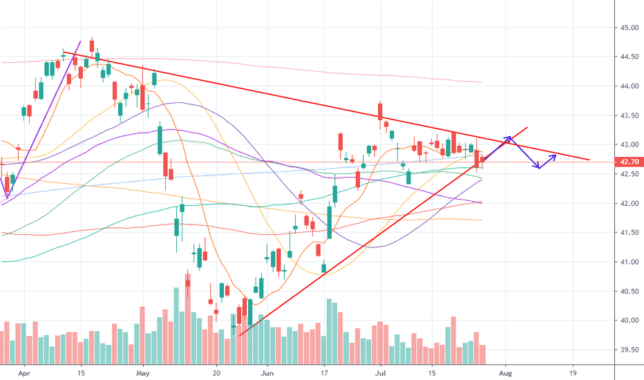 EEM Stock Price and Chart — AMEX:EEM — TradingView