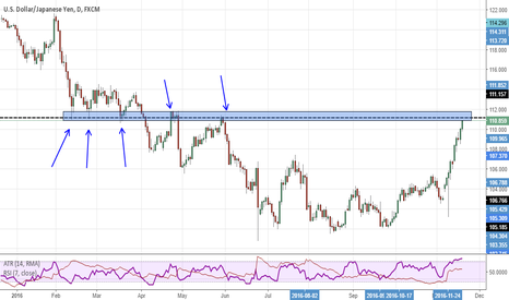 USDJPY: Decision point on USDJPY