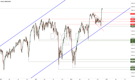 DJY0: DOW JONES Long-Term Forecast