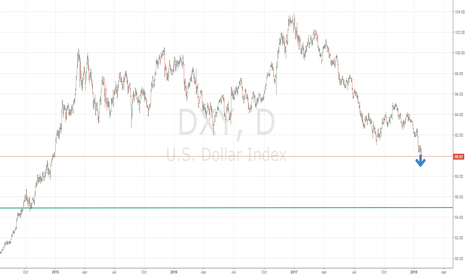 DXY: Down we go
