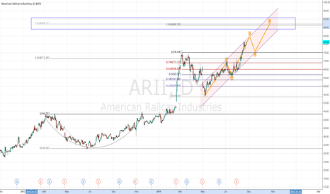ARII: ARII possible EW setup to Fib Zone