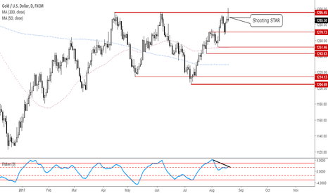 XAUUSD: Gold ready to selloff!