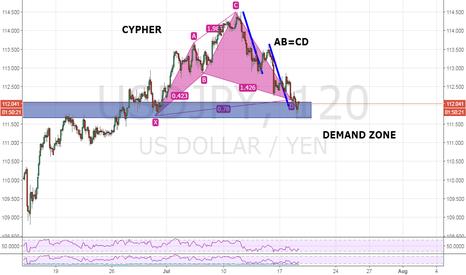 USDJPY: usdjpy has formed a cypher pattern , near the previous breakout