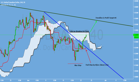 USDCAD: USDCAD: Potential Cloud Breakout