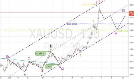 XAUUSD: GOLD: Excellent wave structure, 1180 on horizon.
