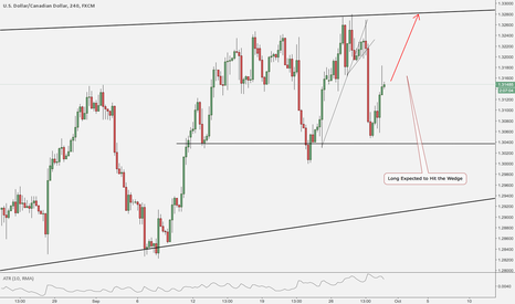 USDCAD: USDCAD LONG with ALmost 120 PIPS Profit