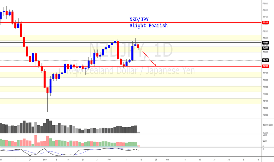 NZDJPY: NZD/JPY (A short term bearish swing is possible)