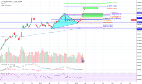 EURGBP: EURGBP cypher or gartley? wait to see.. consolidation ZzZz: Week