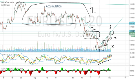 EURUSD: Clear 3 levels of rise, respecting the trend line