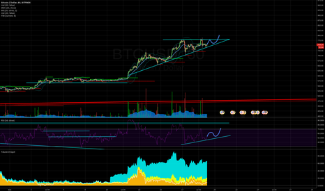BTCUSD: Mmmmm, ascending wedges. Delicious.