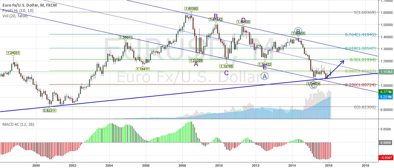 Elliott wave analysis on EURUSD