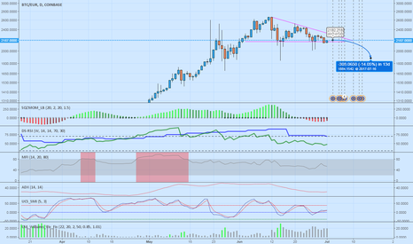 BTCEUR: BTC EUR Short Sell !