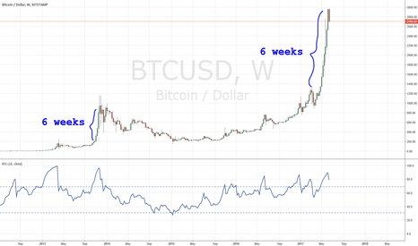 BTCUSD: Just a heads up what I'm seeing
