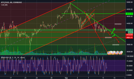 BTCUSD: $BTC crunch points!