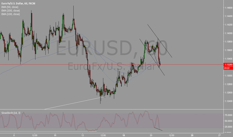 EURUSD: EURUSD CUP AND HANDLE 4.20.16