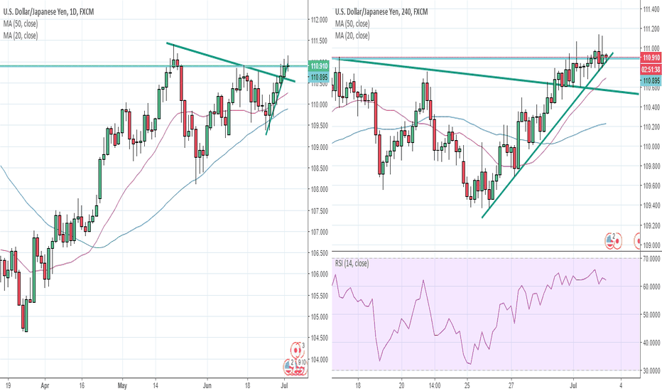 USDJPY: USDJPY in daily chart triangle break