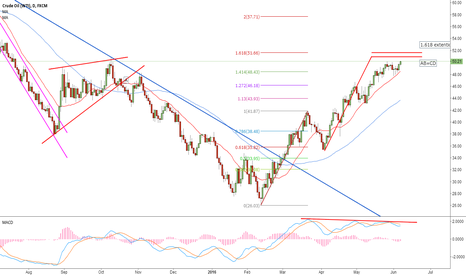 USOIL: watch the price action closely arround 51-51.66