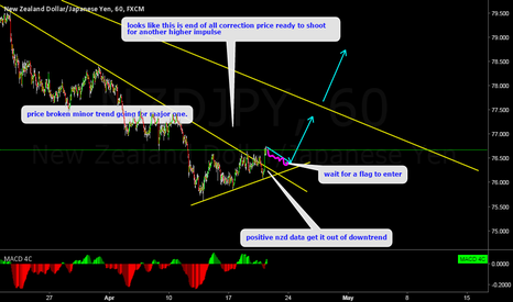 NZDJPY: NZDJPY Ready to move up.