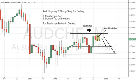 AUDCHF: Audchf Sell Advice giving 2 Sign for Selling Pair.