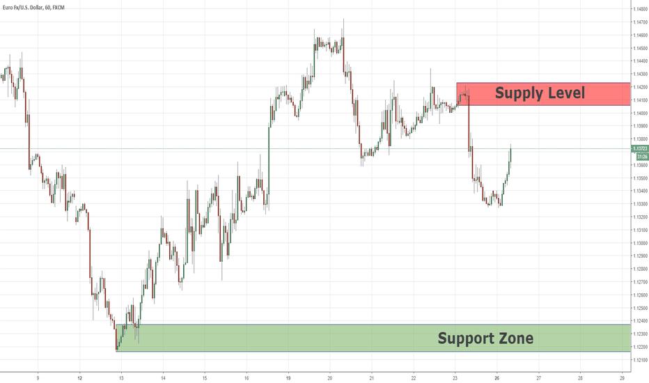 EURUSD: Supply Level For Continuing The Bearish Momentum, EURUSD  26/11