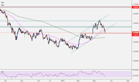 EURNZD: EURNZD BREAK CHANEL rectangle bearish