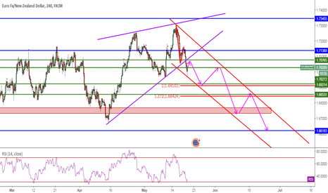 EURNZD: SHORT EURNZD, RSI Divergence&NewTrend&AB=CD, 4H, Sell