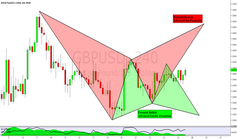 GBPUSD: GBPUSD: Bullish & Bearish Advanced Pattern Formations
