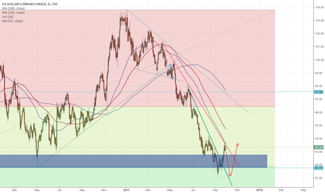 DXY: DXY Weekly Markup