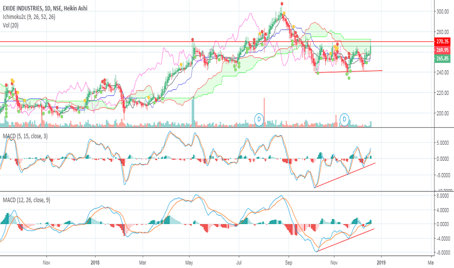 EXIDEIND: how does a momentum picking showup ??