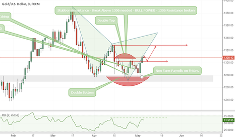 XAUUSD: View is still Bullish