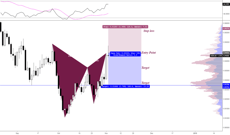 AUDCAD: AUDCAD Pending Sell Order