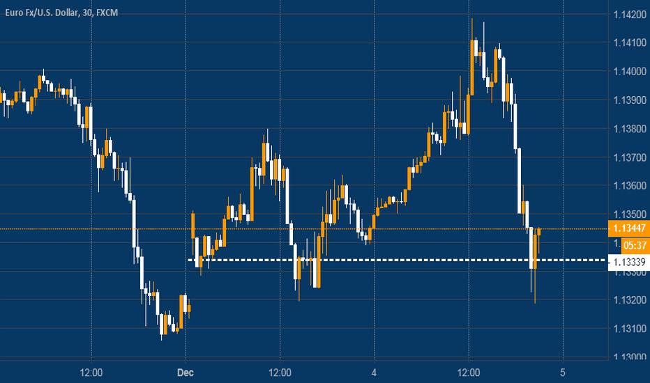 EURUSD: EUR USD  - Back to the beginning
