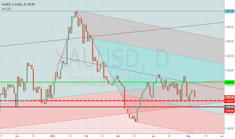 XAUUSD: GOLD MUST STAY ABOVE 1170