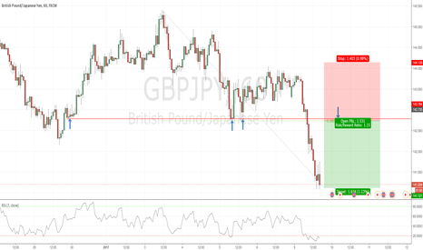 GBPJPY: Trend continuation opportunity in GBPJPY