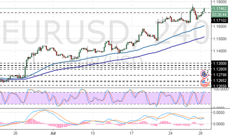 EURUSD: EUR/USD: análise técnica