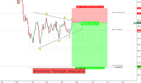 DXY: My View about DXY