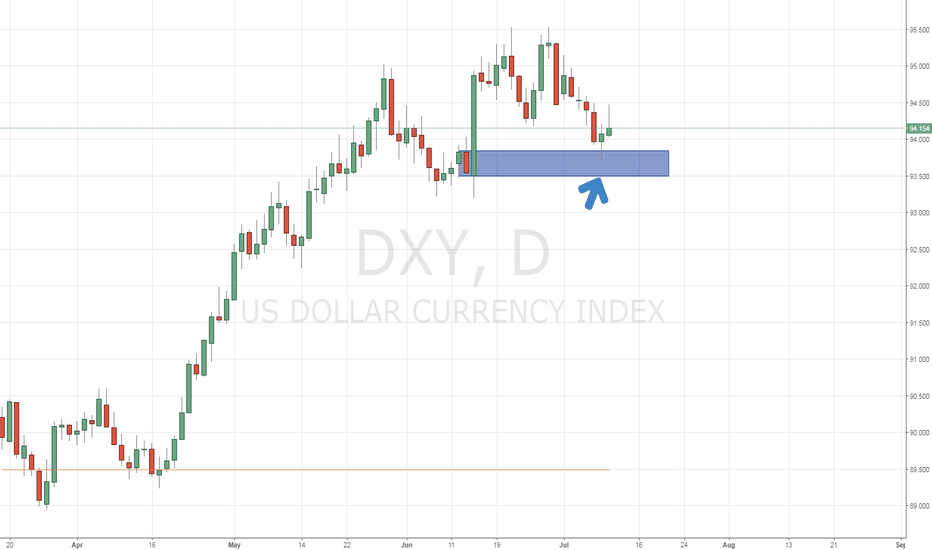 DXY: Up trend continues